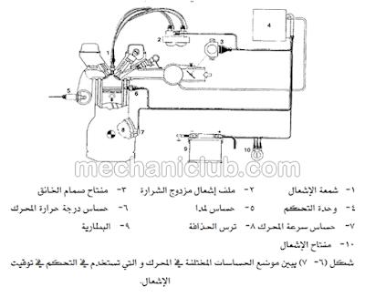 كتاب تشخيص الأعطال في نظام الإشعال وعمليات الصيانة PDF