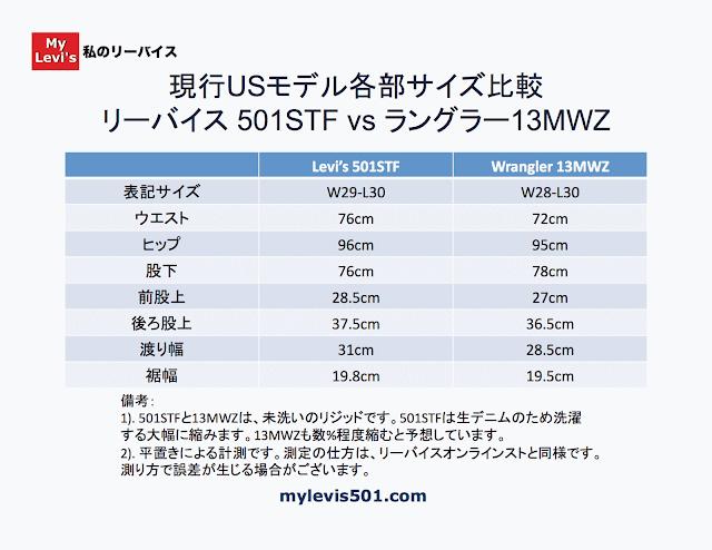 501STFと13MWZ各部サイズ測定値の比較表