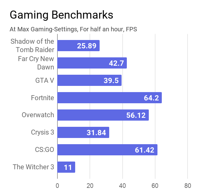 Gaming benchmarks of this Dell Inspiron 3593 laptop.