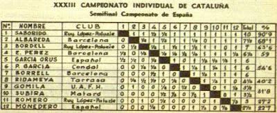 Clasificación del XXXIII Campeonato Individual de Catalunya