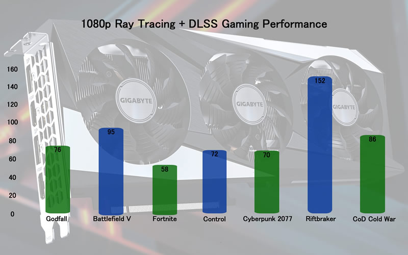 RTX 3060 1080p Ray Tracing