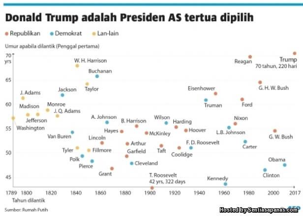 Presiden AS