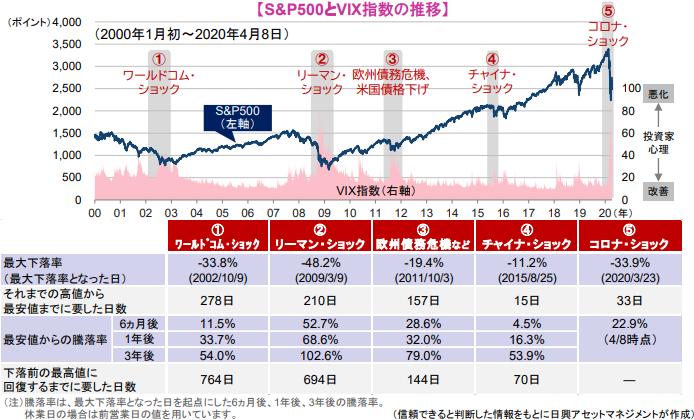 出典:市場急落局面にみる「株式のチカラ」(日興AM)