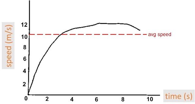 physics of usain bolt running
