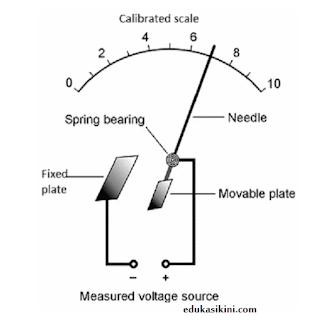 Voltmeter Elektrostatis