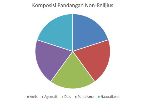 data ateis, agnostik. panteis. deis dan naturalis- catatan adi