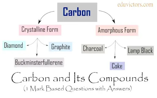 Class 10 - Chemistry - Carbon and Its Compounds - Very Short Answer Based Questions (VSQA)(#eduvictors)(#class10Chemistry)(#cbseClass10)