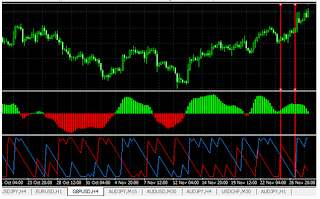 What is the aaroon indicator in forex