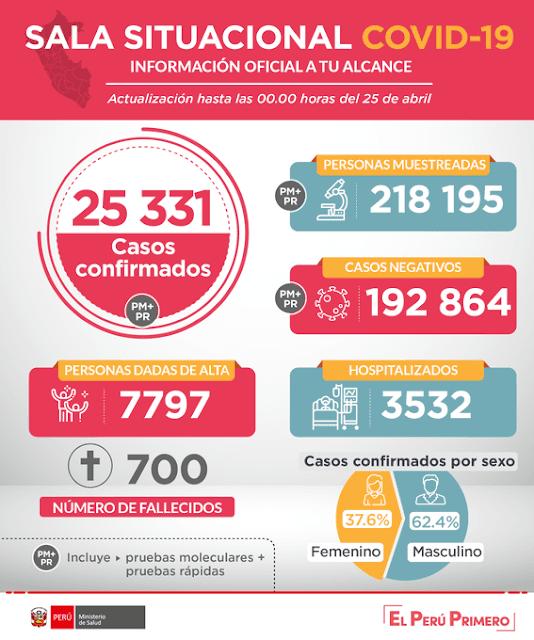 Esta es la situación del coronavirus #COVID19 en Perú hasta las 00:00 horas del 25 de abril.