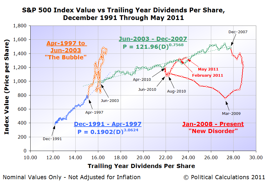 S&P 500 Index Value vs Trailing Year Dividends per Share, December 1991 through 29 May 2011
