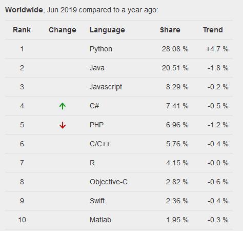 إليك أفضل 10 لغات برمجة لتعلمها في عام 2019