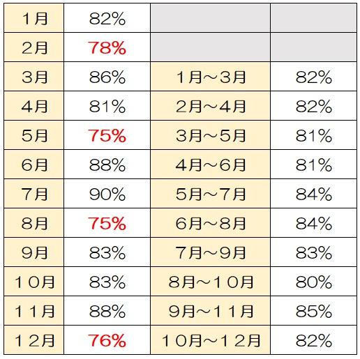医療区分2・3の患者様の割合の計算