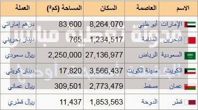 اسماء الدول المؤسسة لجامعة الدول العربية