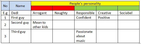 Berikut contoh jawaban Modul PJJ Bahasa Inggris kelas 7 halaman 13: