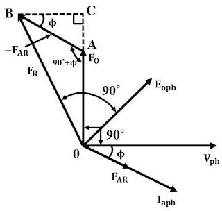 MMF Method or Ampere-Turn Method of Voltage Regulation