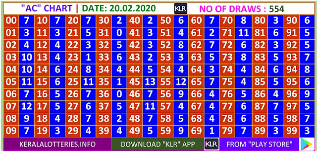 Kerala Lottery Winning Number Daily Trending Ans Pending  AC  chart  on  20.02.2020
