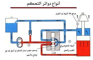 كتاب أنواع دوائر التحكم الهيدروليكيةpdf