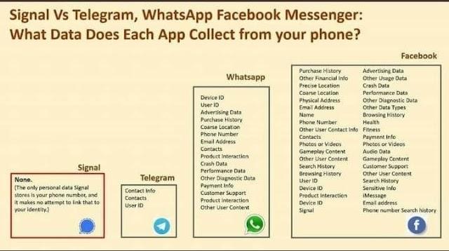 Data apa yang diambil free messenger dari smartphone anda