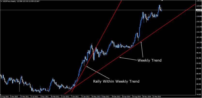 Upward characteristics when the trend is being supported and price is rising