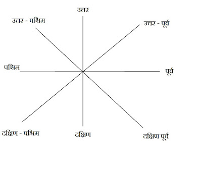 Reasoning - दिशा और दुरी परीक्षण के नियम , प्रश्न | Distance and Direction (Reasoning) - Rules and Question With Solution
