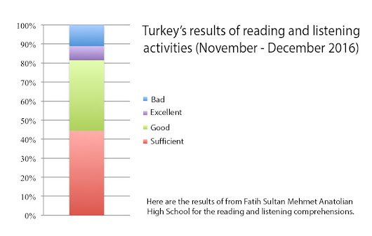Turkey's results of reading and listening activities (November - December 2016)