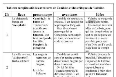 يهم-البكالوريا-أحرار-كل-ما-يخص-مؤلفات-اللغة-الفرنسية
