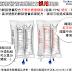 注意靜脈營養營養商業配方誤用風險 (Be Aware of Potential Errors Occur During Administration of Multi-Bag Parenteral Nutrition Products)