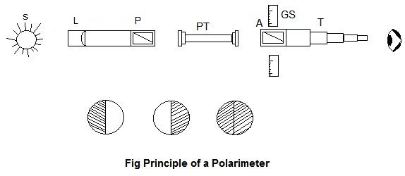 Measurement of Optical Activity.