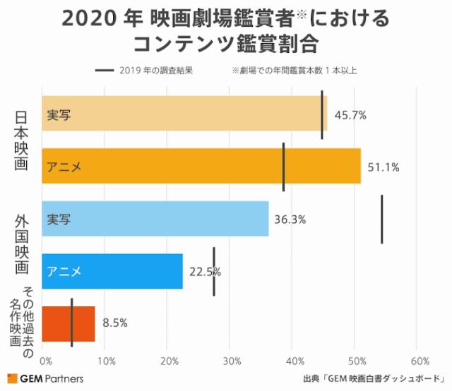 GEM Partners: Kimetsu no Yaiba Is Key In Preventing Decline In Japanese Cinema Revenues In 2020