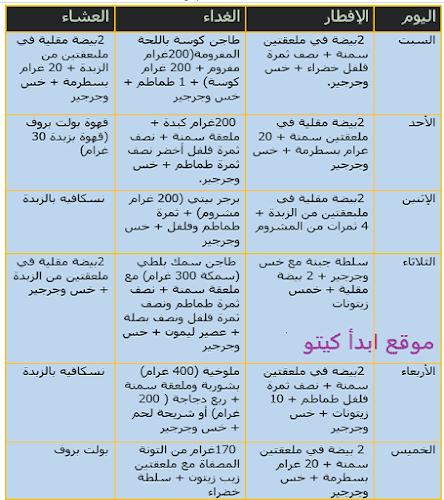 جدول كيتو كلاسيك