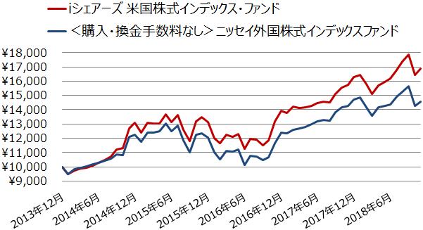 米国株式インデックスファンドと先進国株式インデックスの基準価額の推移