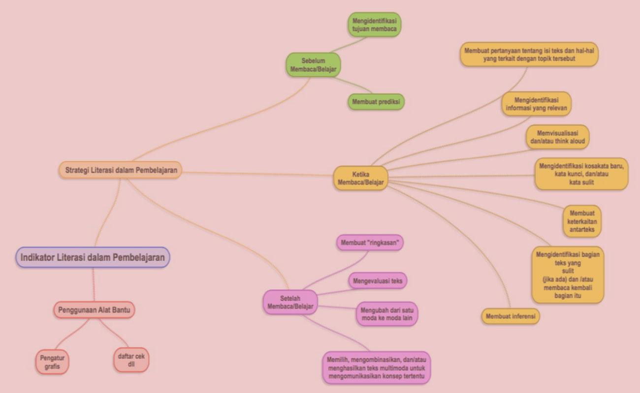 Strategi Literasi Dalam Pembelajaran SD MI Kurikulum 2013