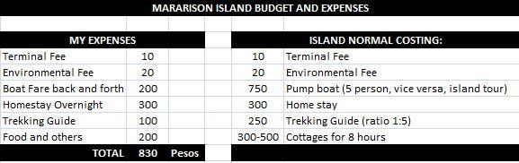 Mararison Island Expenses