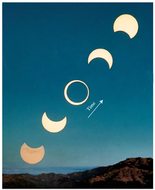 Figure 3-12 An Annular Solar Eclipse This composite of six annular photographs taken at sunrise in Costa Rica shows the difference progress of an annular eclipse of the Sun on December 24, 1973. (Five photographs were made of the Sun, plus one of the hills and sky.) Note that at mideclipse the limb, or outer edge, of the Sun is visible around the Moon. (Annular Courtesy of Dennis di Cicco)