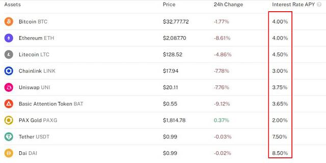 BlockFi Interest Rates on Crypto Savings