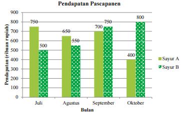 Pendapatan Pasca Panen www.jawabanbukupaket.com