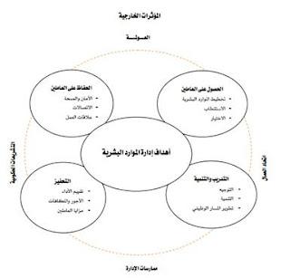 إدارة الموارد البشرية pdf