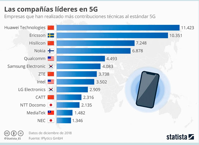 Compañías líderes en 5G