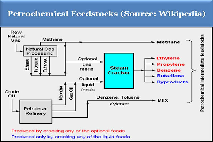 BACCI_Wikipedia_Petrochemical_Feedstocks_Nov_2013