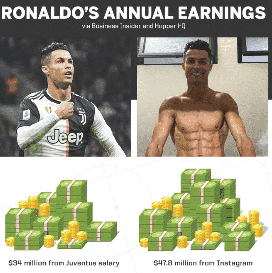 Cristiano Ronaldo makes more money on Instagram than playing for Juventus