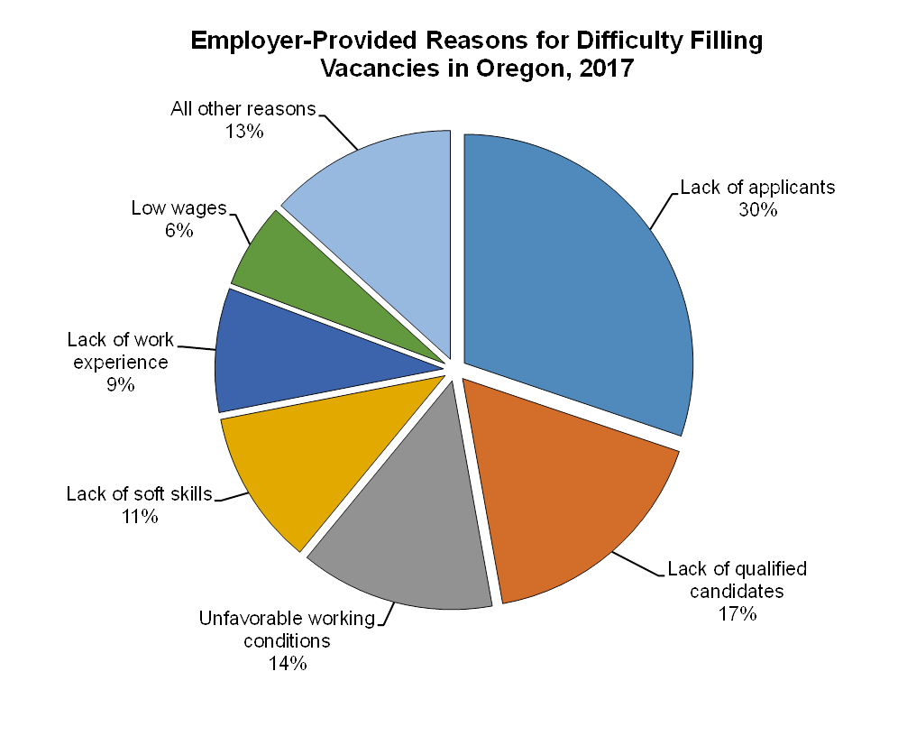A Lack Of Qualified Candidates Was The Second Most Common Reason Given By  Businesses For Their Difficulty Filling Vacancies. It Was The Primary  Reason Given ...