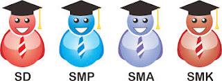 Pendaftaran Online Siswa Baru SD, SMP, SMA, SMK Online