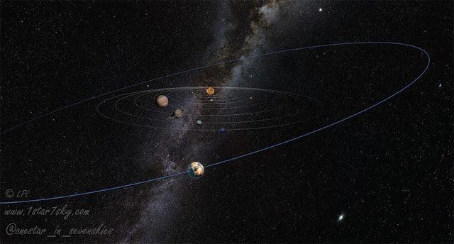 """آیا خورشید ما """"سیاره ۹ """" را از جایی دزدیده؟"""