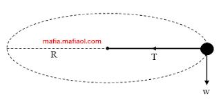 Penerapan Gaya Sentripetal Pada Benda Bergerak Melingkar Horizontal