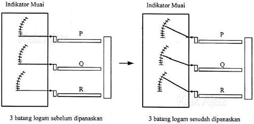 Indikator muai: untuk menentukan pemuaian berbagai logam, baja, tembaga, dan aluminium
