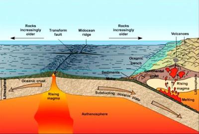 Jenis-jenis Gempa Bumi dan Cara Menyelamatkan Diri Saat Terjadi Gempa