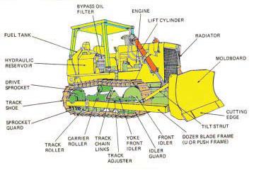 1.1 dozer (loder) · 1.2 excavator · 1.3 alat pengangkut (truk) · 1.4 crane · 1.5 motor grader · 1.6 compactor. Sistem, Fungsi dan Konstruksi Bulldozer - ALAT BERAT