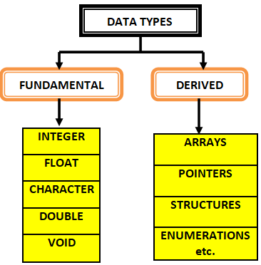 type of data types in C, data types in C programming