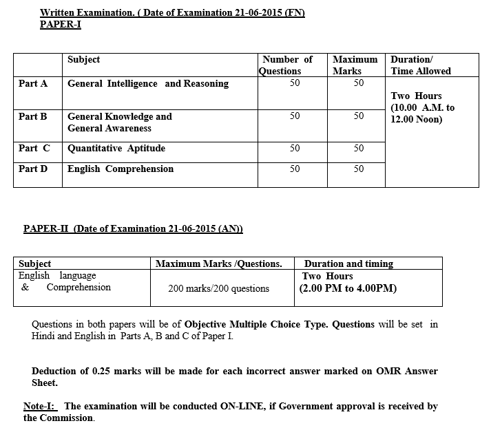 SSC CPO Notification 2015