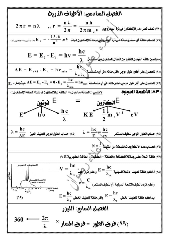 مراجعة فيزياء ثالثة ثانوي. كل القوانين بطريقة منظمة جداً كل فصل لوحده أ/ علاء رضوان 19